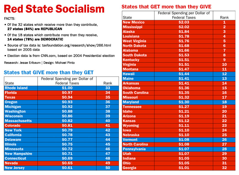red state socialism